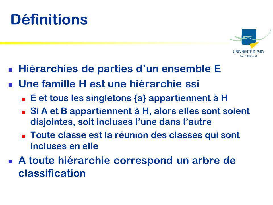 Définitions Hiérarchies de parties d'un ensemble E
