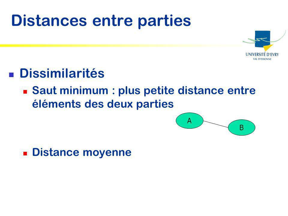 Distances entre parties