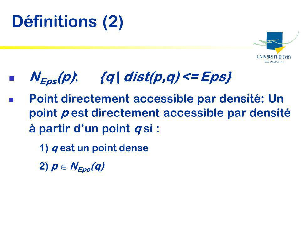 Définitions (2) NEps(p): {q | dist(p,q) <= Eps}