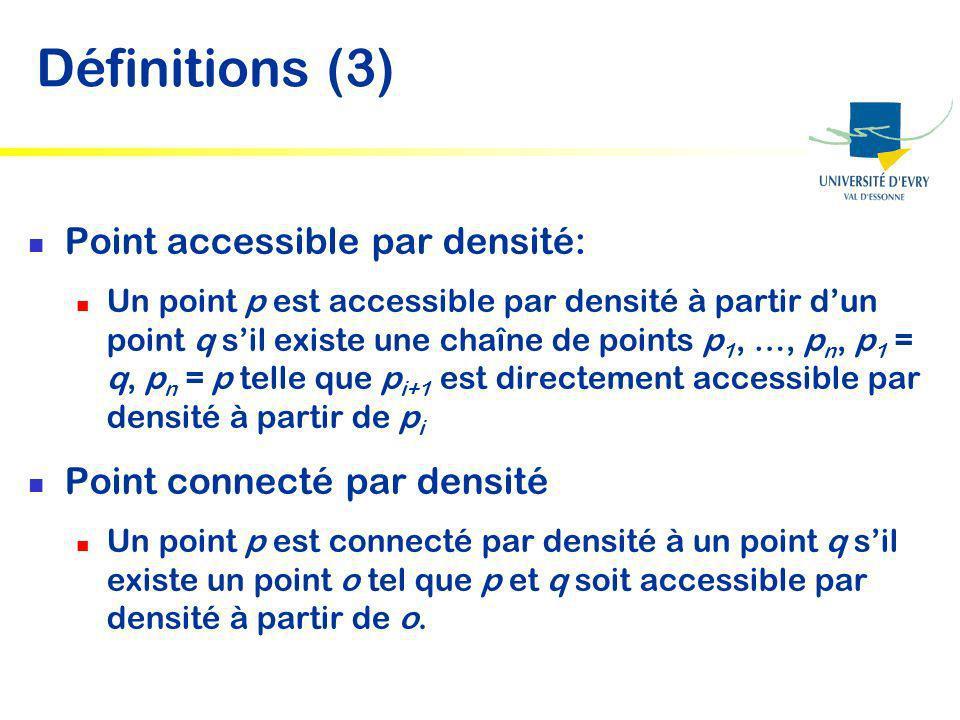 Définitions (3) Point accessible par densité: