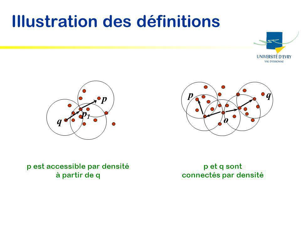 Illustration des définitions
