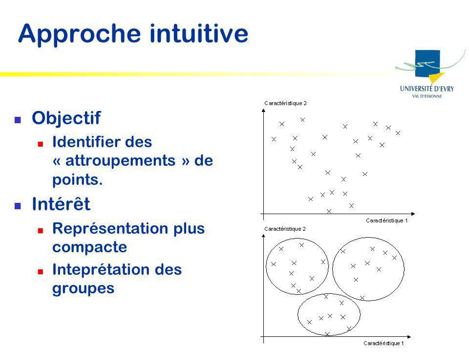 Approche intuitive Objectif Intérêt