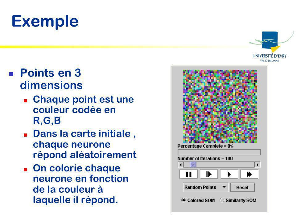 Exemple Points en 3 dimensions