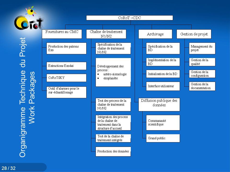 Organigramme Technique du Projet