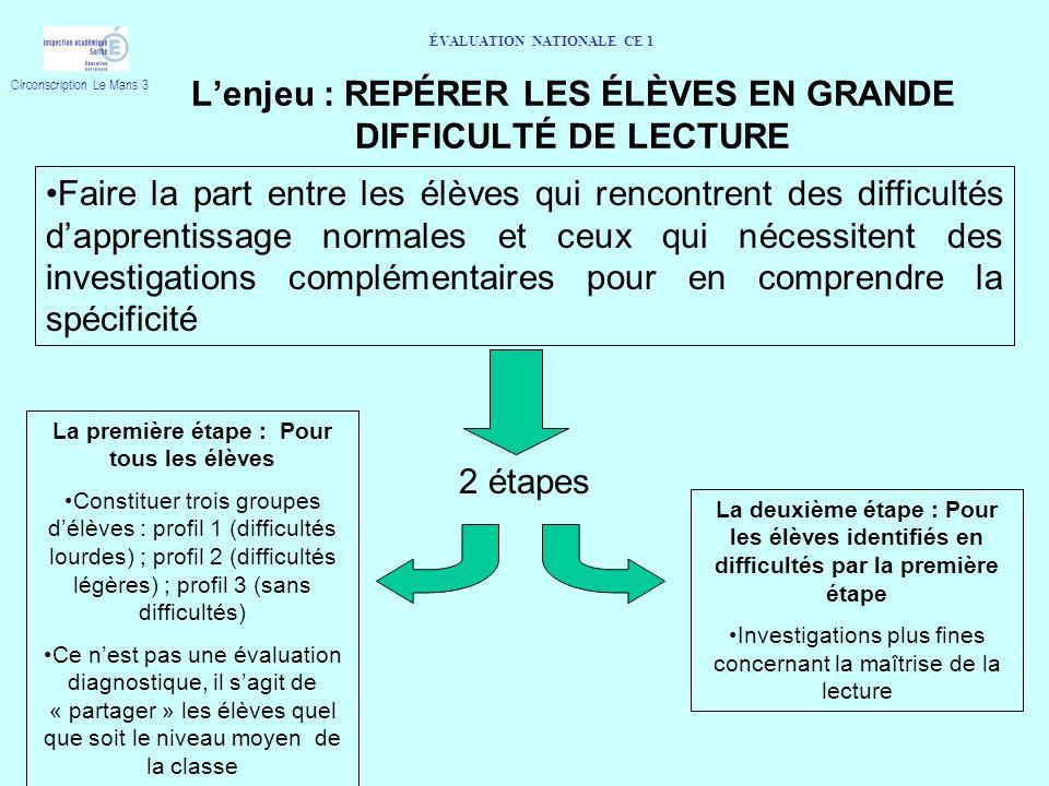 L'enjeu : REPÉRER LES ÉLÈVES EN GRANDE DIFFICULTÉ DE LECTURE