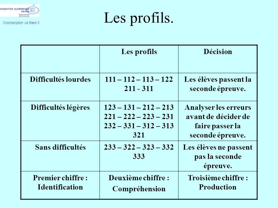 Les profils. Les profils Décision Difficultés lourdes