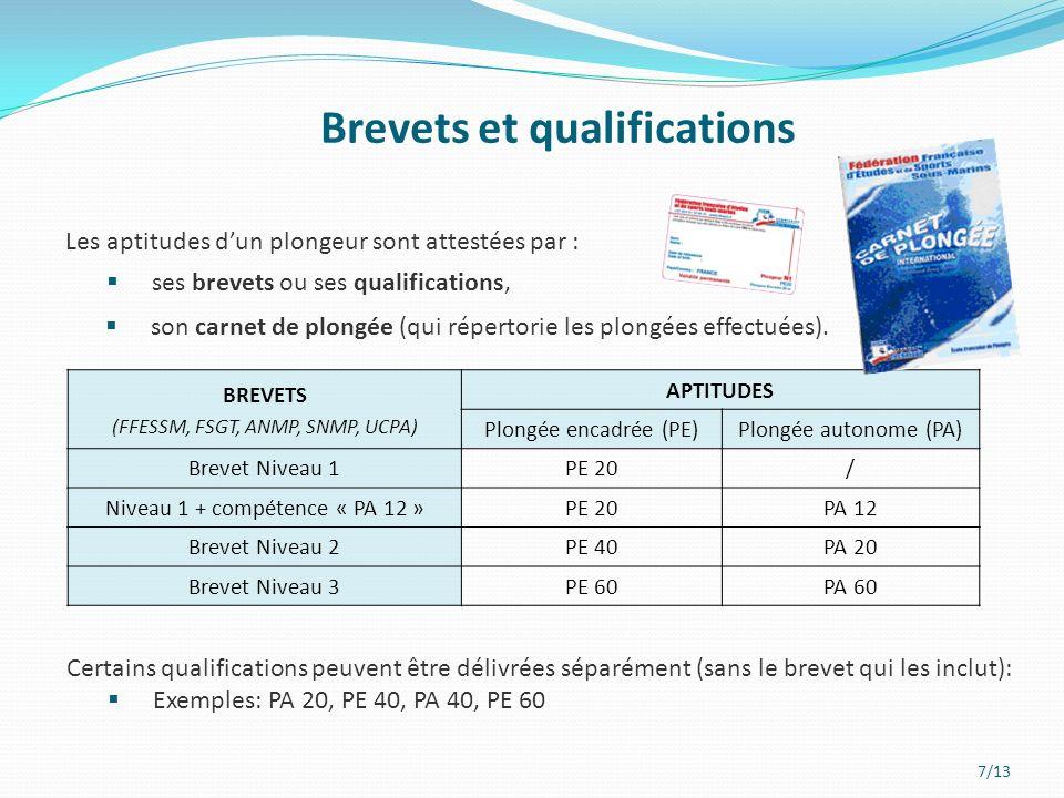 Brevets et qualifications