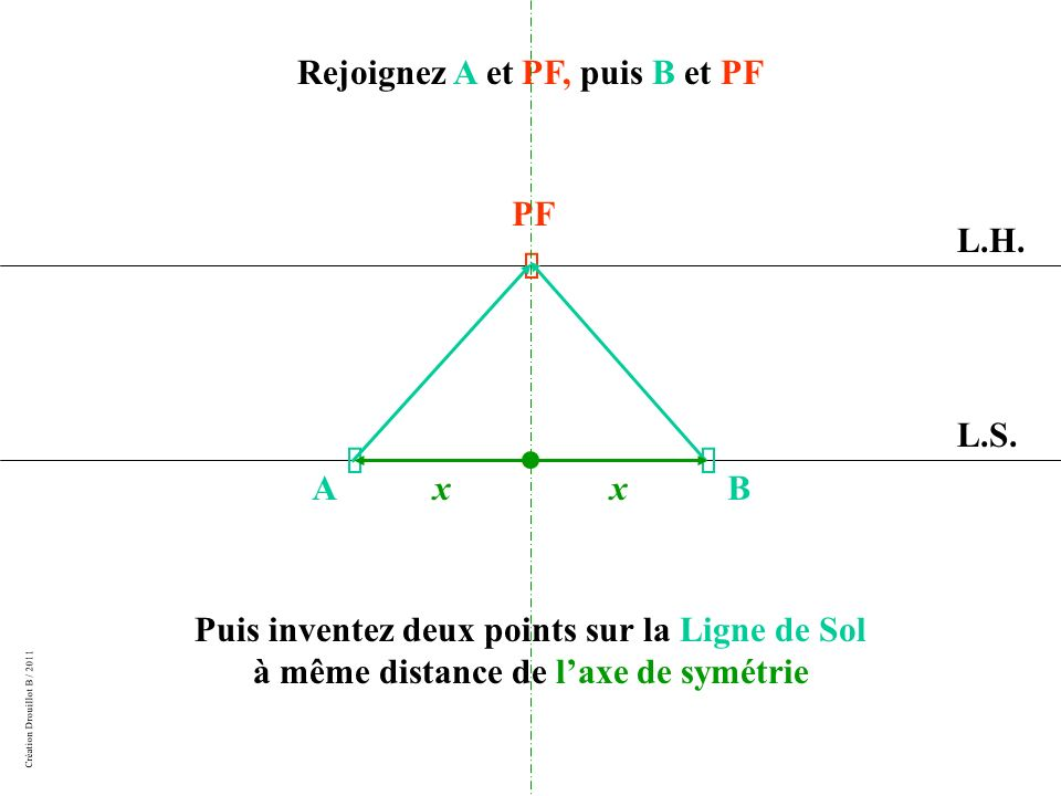 Rejoignez A et PF, puis B et PF