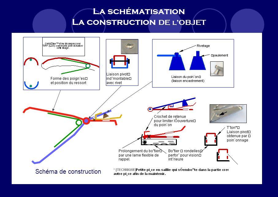 La schématisation La construction DE l'OBJET