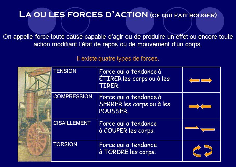 La ou les forces d'action (ce qui fait bouger)