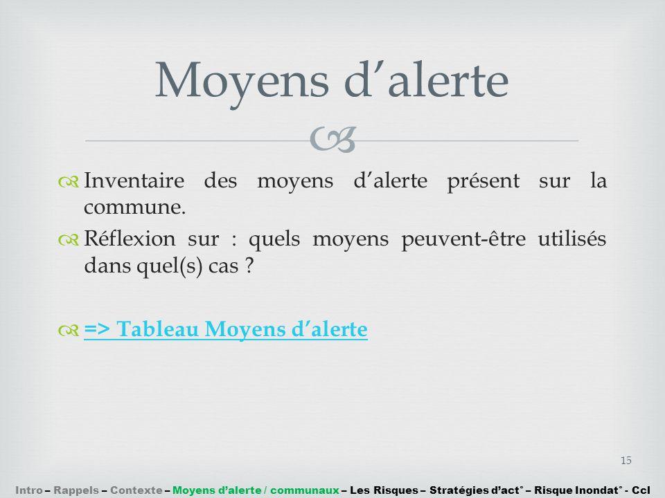 Moyens d'alerte Inventaire des moyens d'alerte présent sur la commune.
