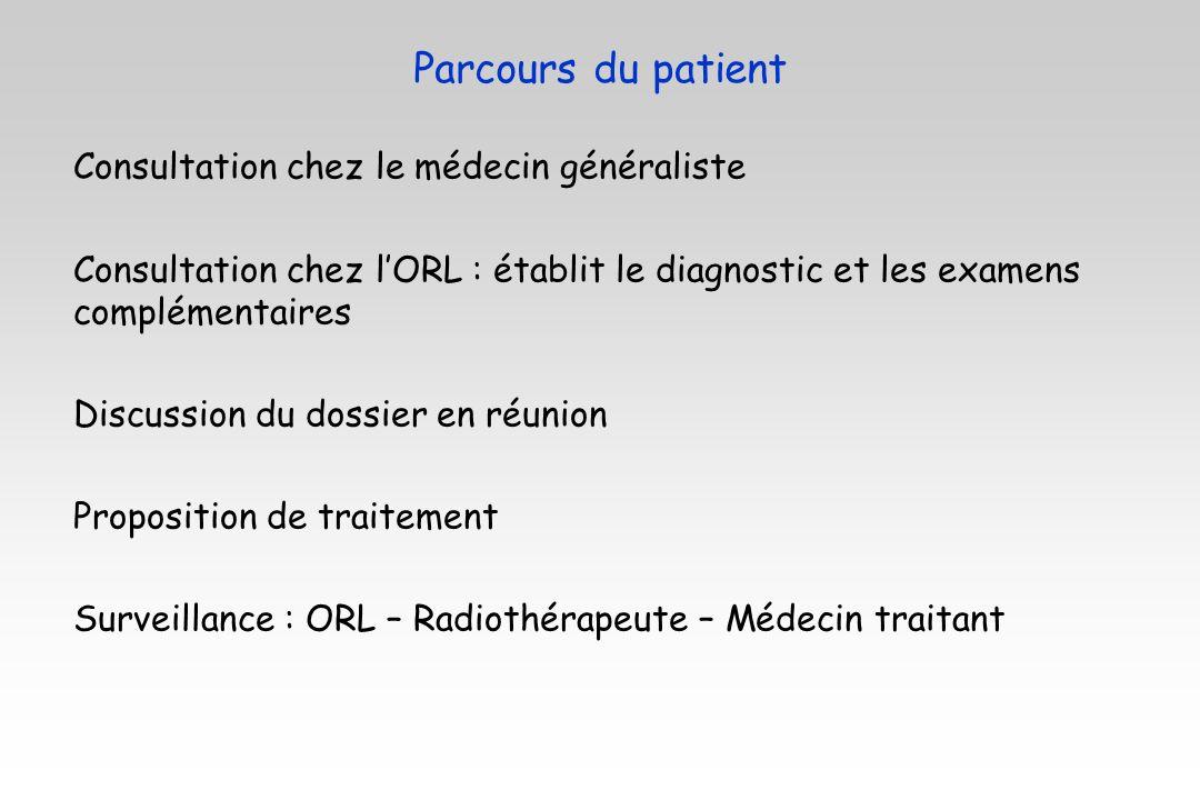 Parcours du patient Consultation chez le médecin généraliste