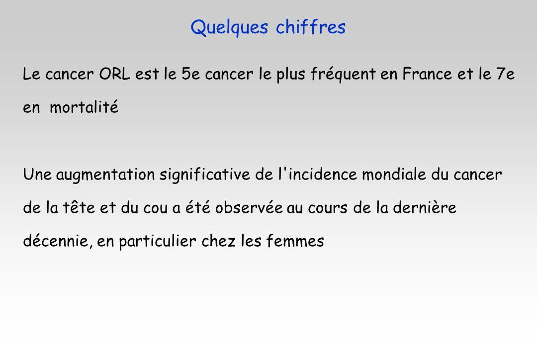 Quelques chiffres Le cancer ORL est le 5e cancer le plus fréquent en France et le 7e. en mortalité.