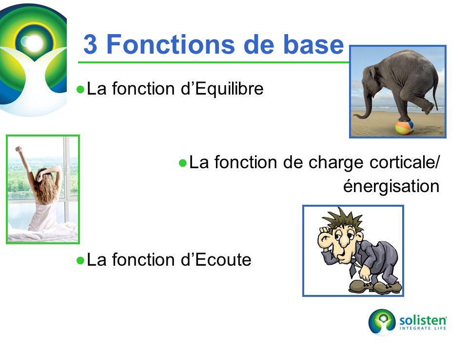 3 Fonctions de base La fonction d'Equilibre