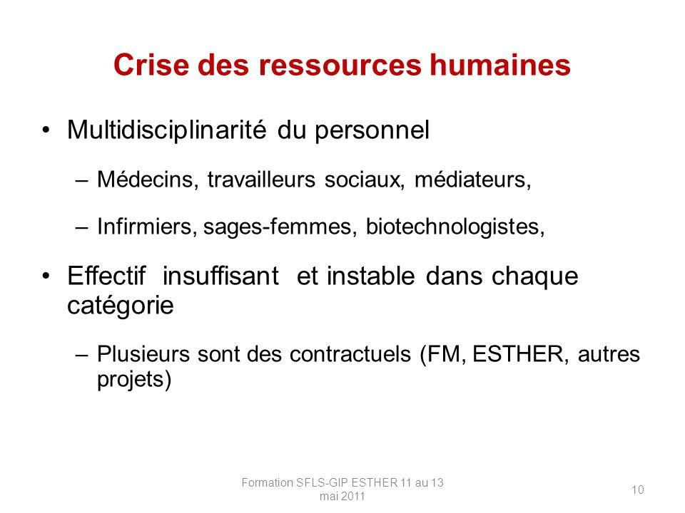 Crise des ressources humaines
