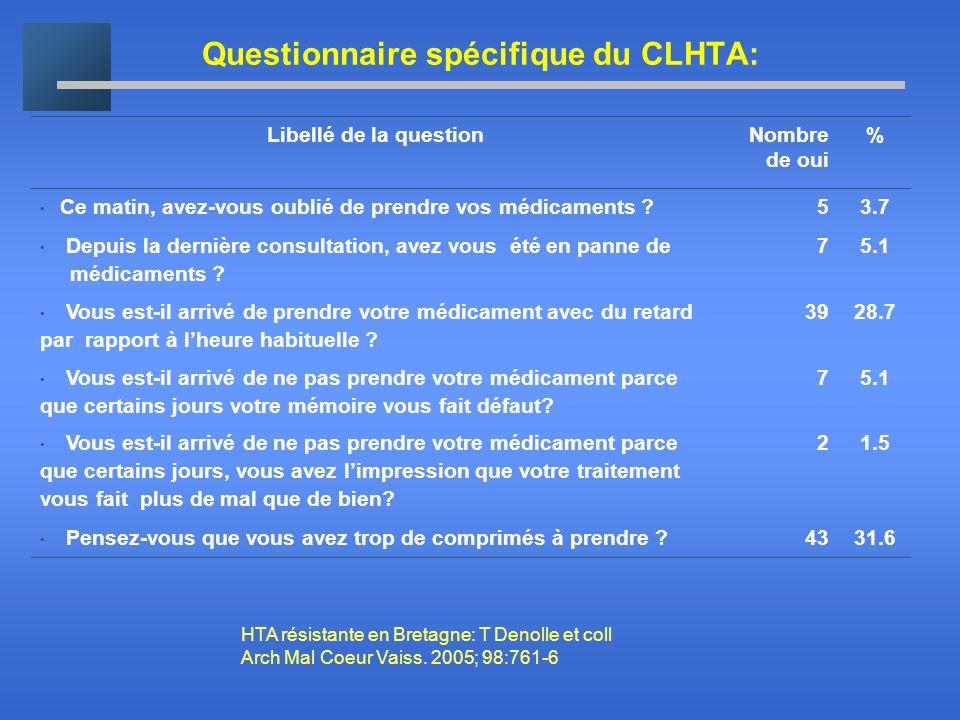 Questionnaire spécifique du CLHTA: