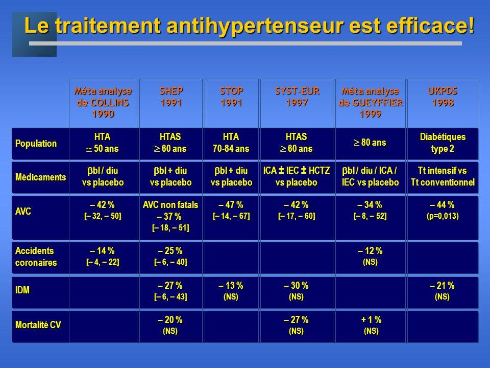 Le traitement antihypertenseur est efficace!