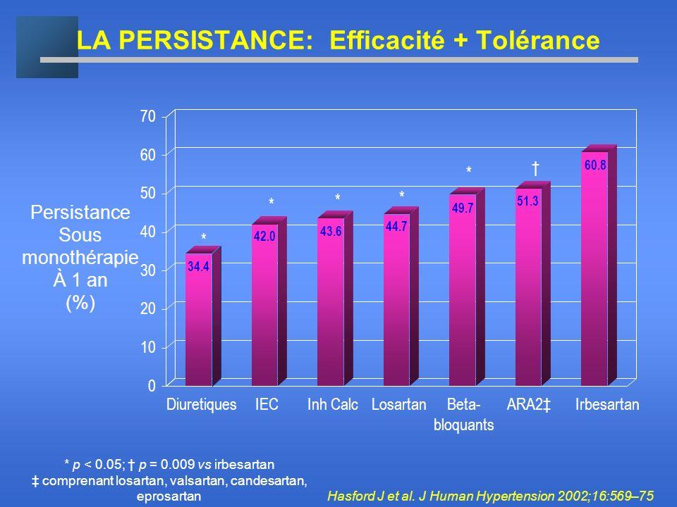 LA PERSISTANCE: Efficacité + Tolérance