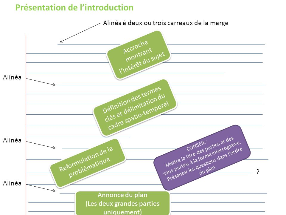 Présentation de l'introduction