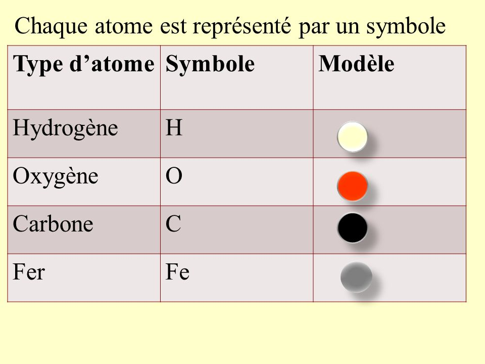 Chaque atome est représenté par un symbole