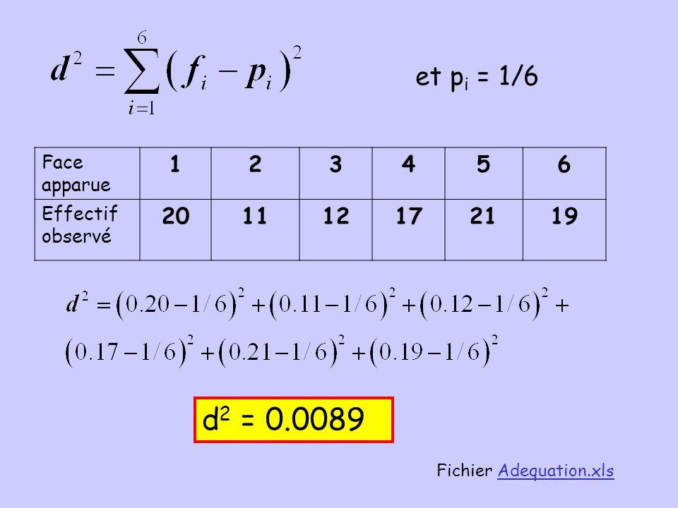 et pi = 1/6 Face apparue. 1. 2. 3. 4. 5. 6. Effectif observé. 20. 11. 12. 17. 21. 19. d2 = 0.0089.