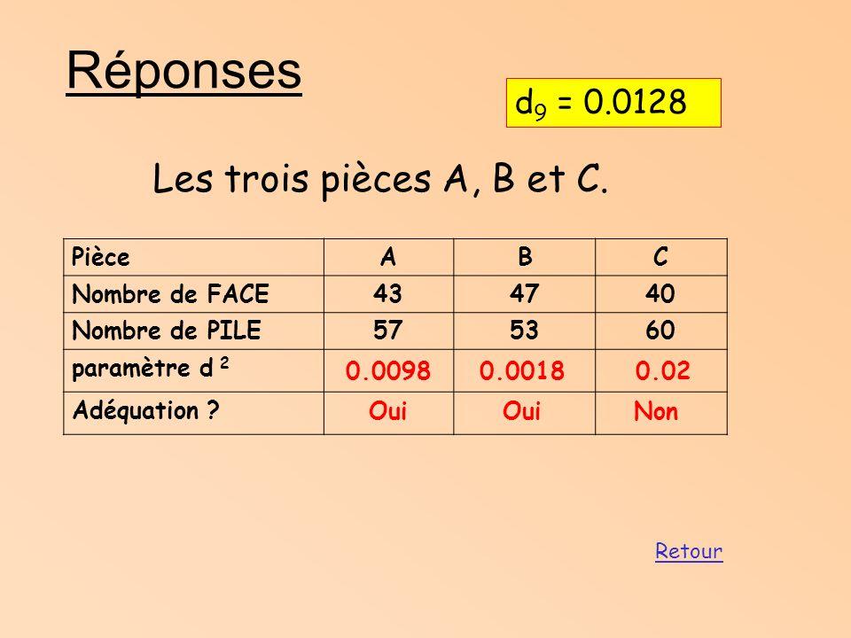 Réponses Les trois pièces A, B et C. d9 = 0.0128 Pièce A B C