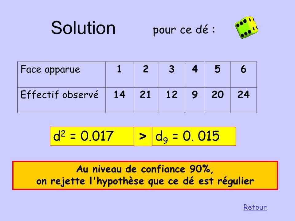 Solution d2 = 0.017 > d9 = 0. 015 pour ce dé : Face apparue 1 2 3 4