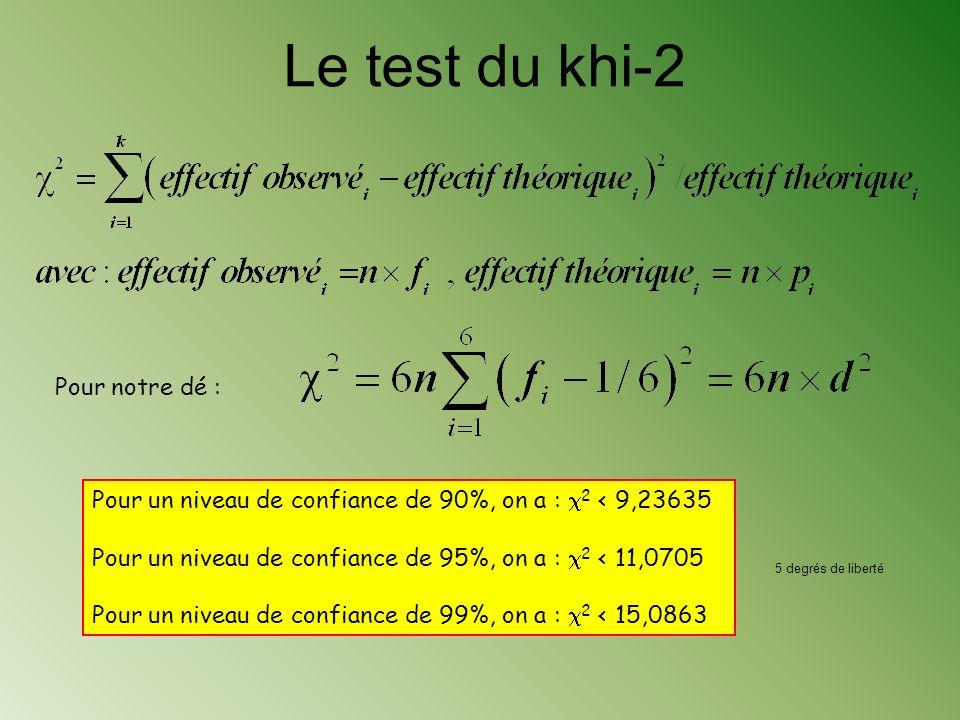 Le test du khi-2 Pour notre dé :