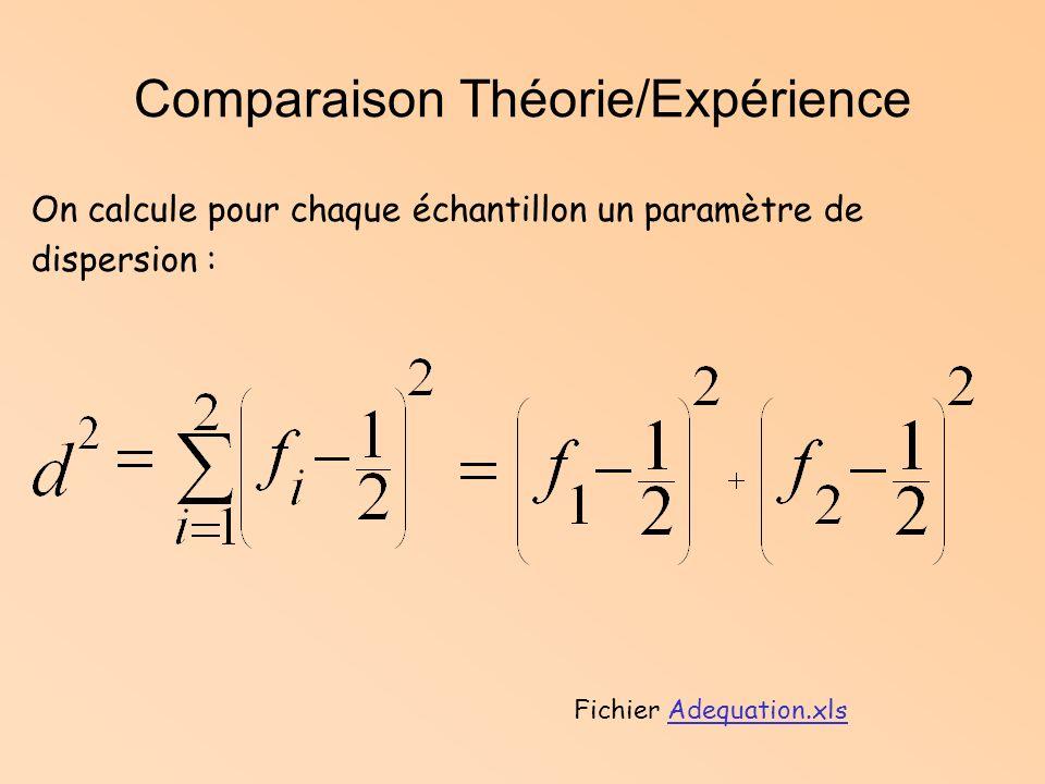 Comparaison Théorie/Expérience