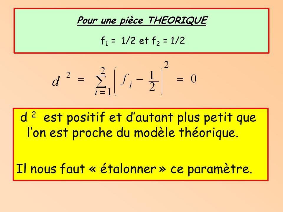 Pour une pièce THEORIQUE f1 = 1/2 et f2 = 1/2