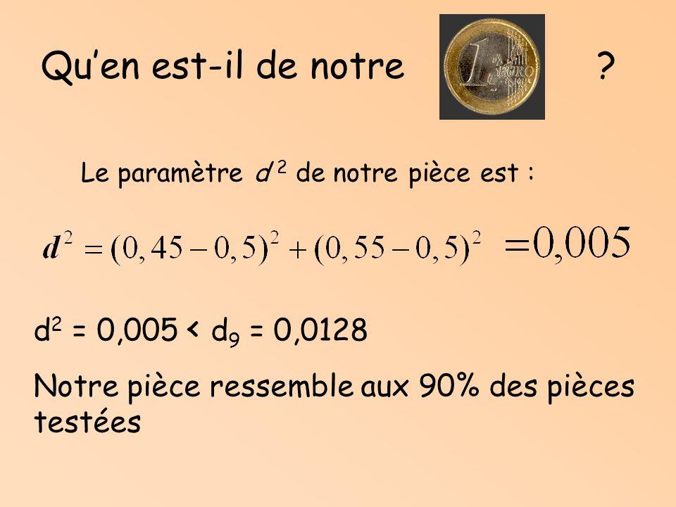 Qu'en est-il de notre d2 = 0,005 < d9 = 0,0128
