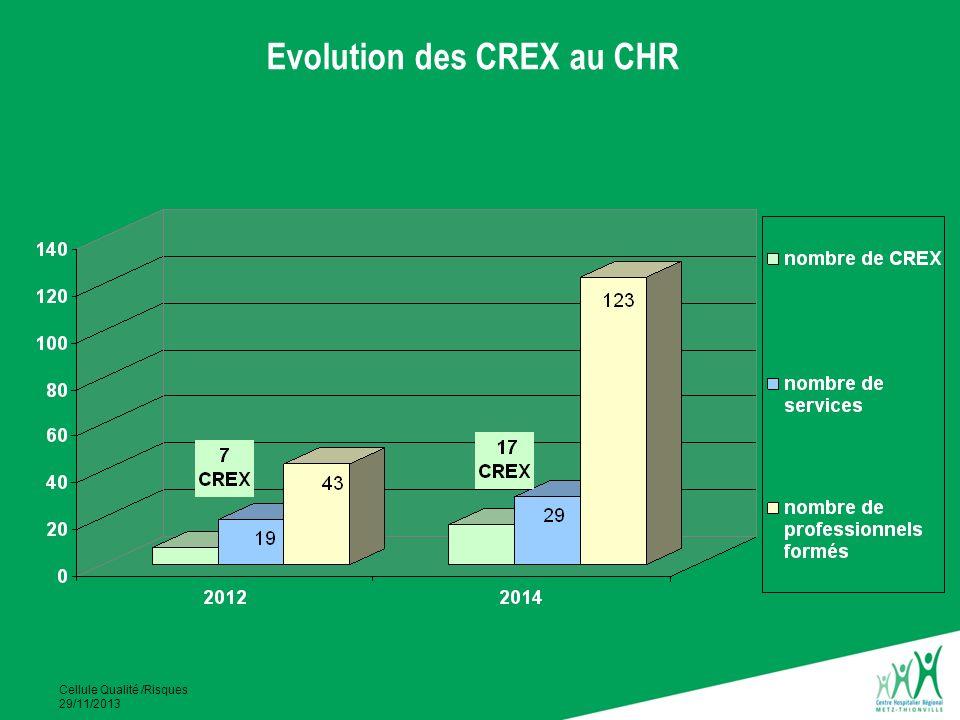 Evolution des CREX au CHR