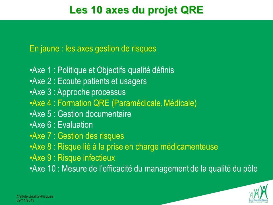 Les 10 axes du projet QRE En jaune : les axes gestion de risques