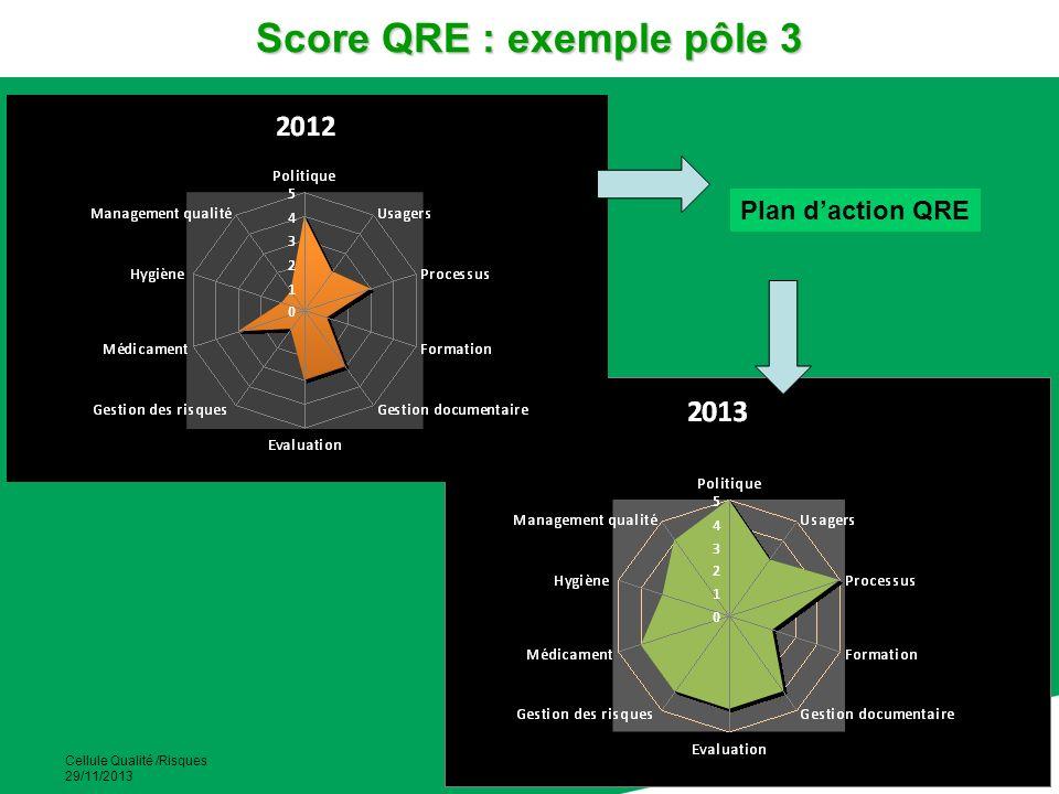 Score QRE : exemple pôle 3