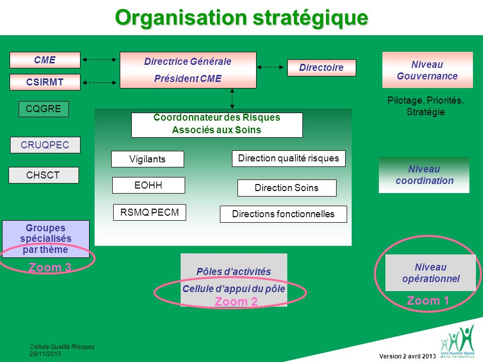 Organisation stratégique