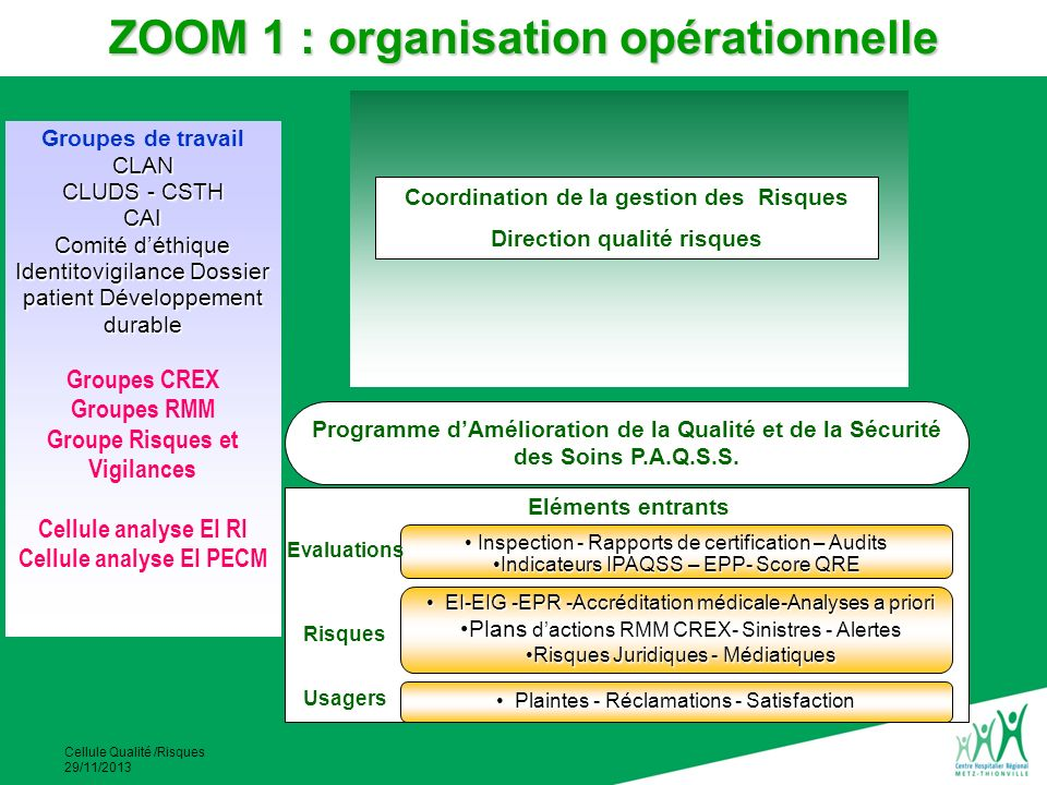 ZOOM 1 : organisation opérationnelle