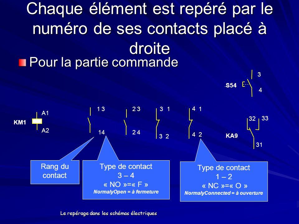 Chaque élément est repéré par le numéro de ses contacts placé à droite