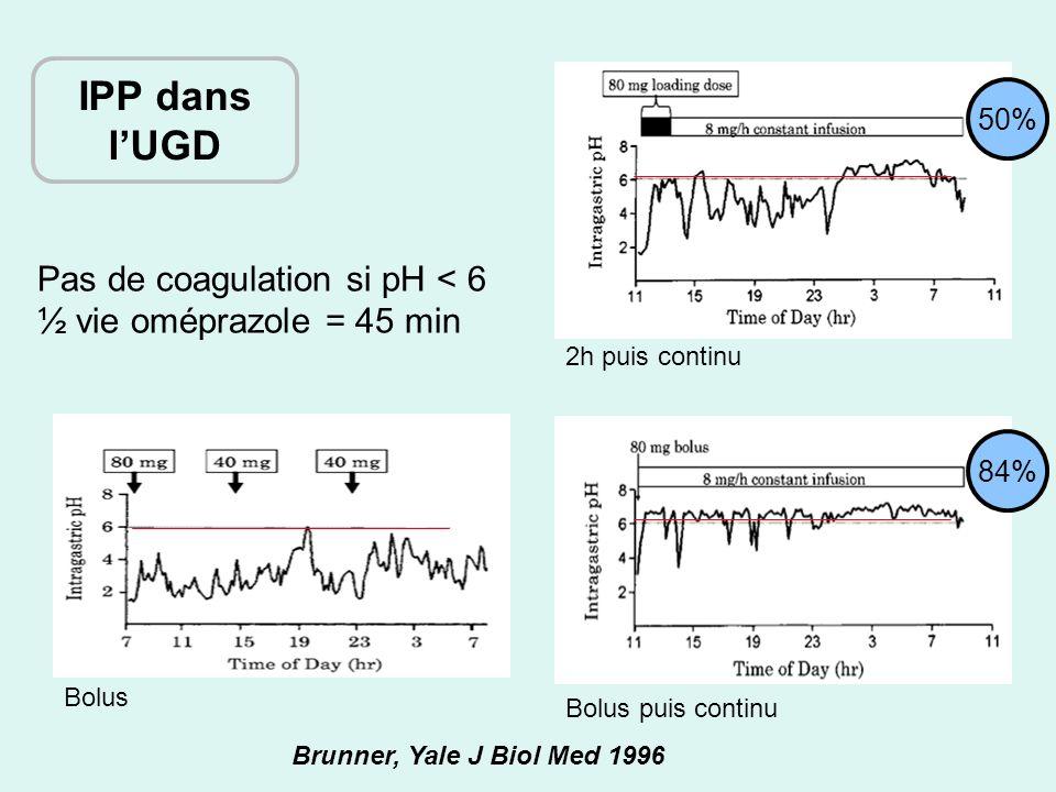 Pas de coagulation si pH < 6 ½ vie oméprazole = 45 min