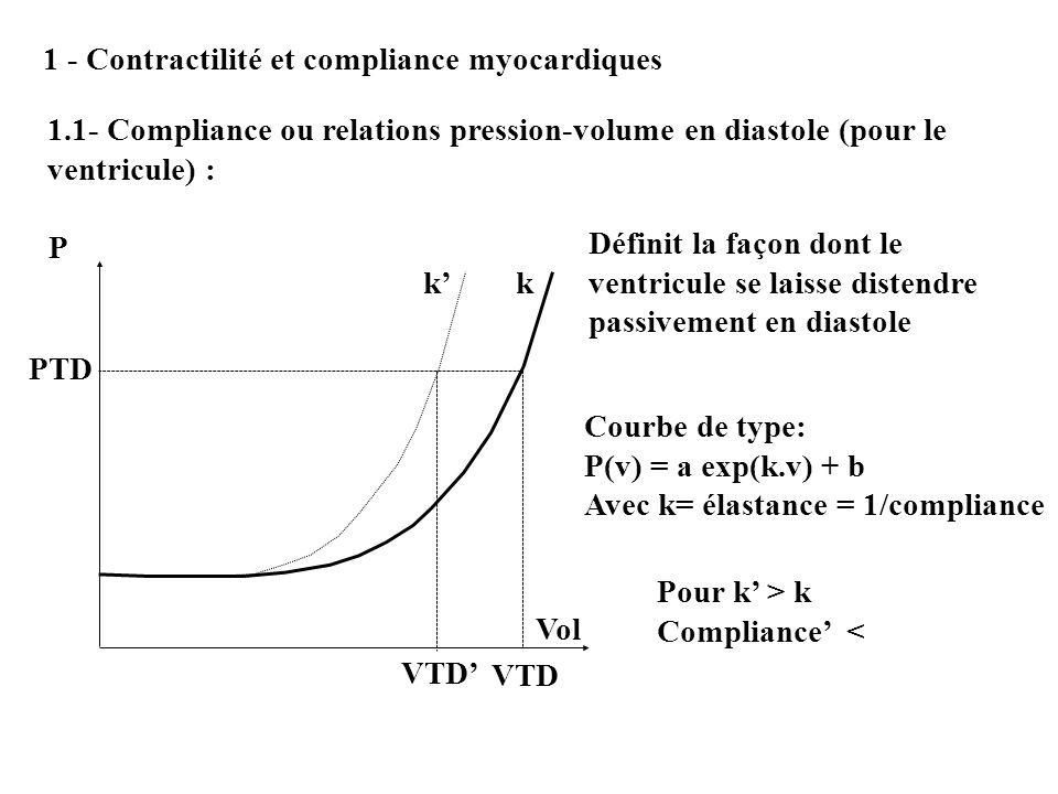 1 - Contractilité et compliance myocardiques
