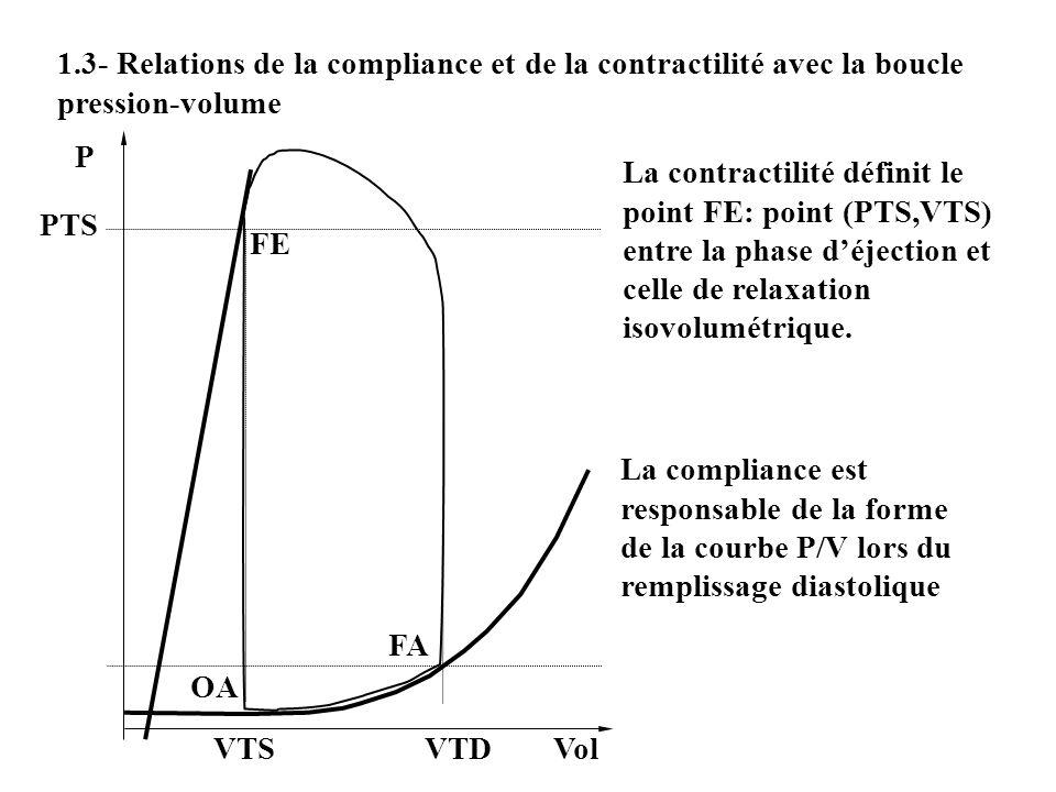 1.3- Relations de la compliance et de la contractilité avec la boucle pression-volume