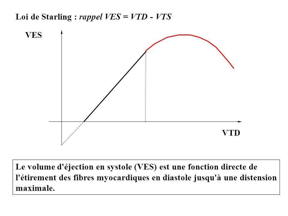Loi de Starling : rappel VES = VTD - VTS