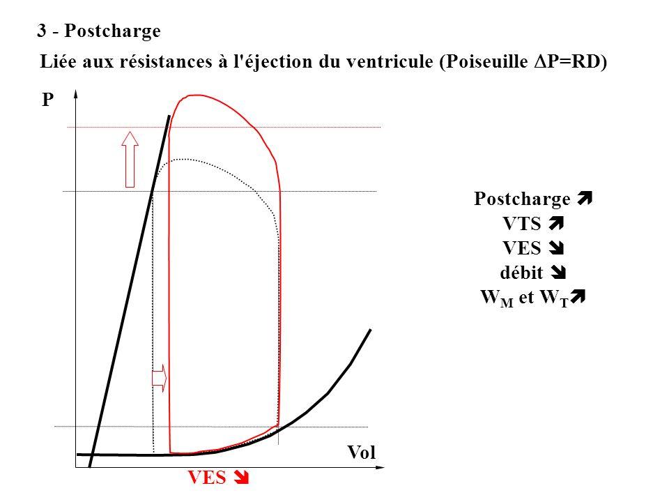 3 - Postcharge Liée aux résistances à l éjection du ventricule (Poiseuille P=RD) P. VES  Postcharge 