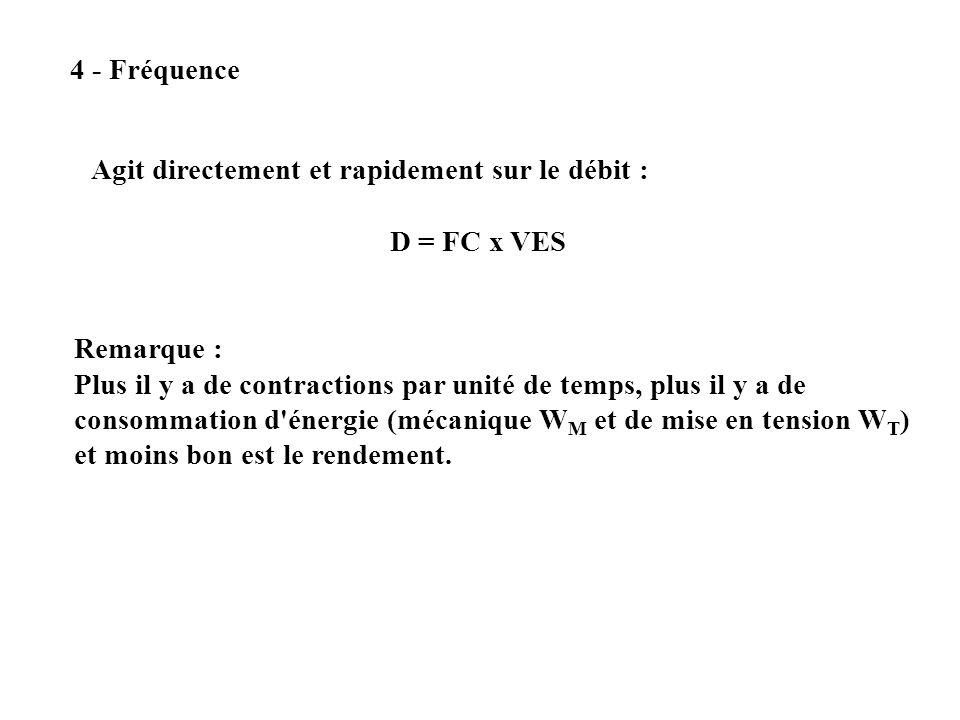 4 - Fréquence Agit directement et rapidement sur le débit : D = FC x VES. Remarque :