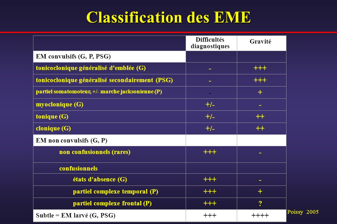 Classification des EME
