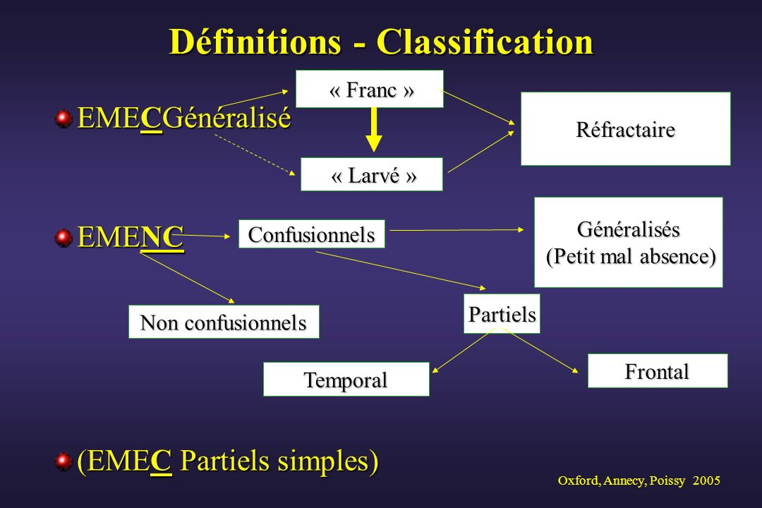 Définitions - Classification