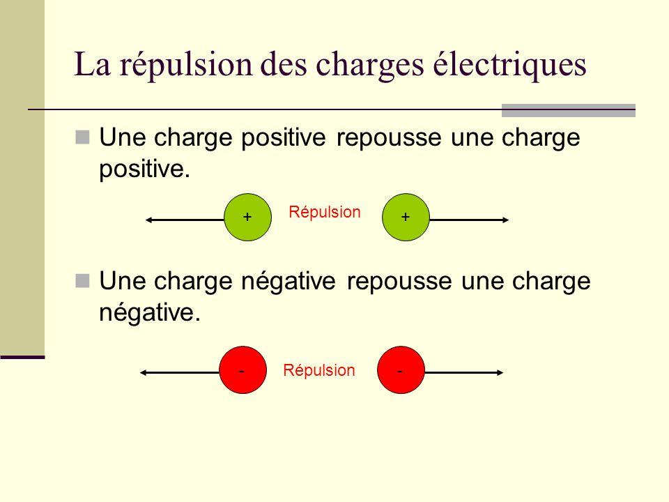 La répulsion des charges électriques