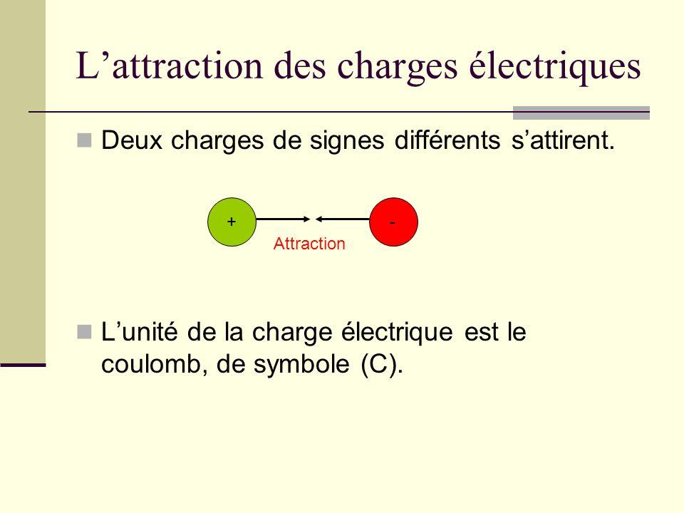 L'attraction des charges électriques