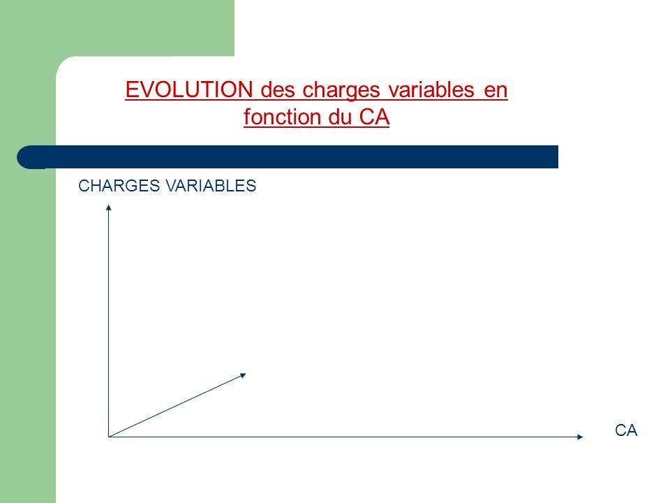 EVOLUTION des charges variables en fonction du CA