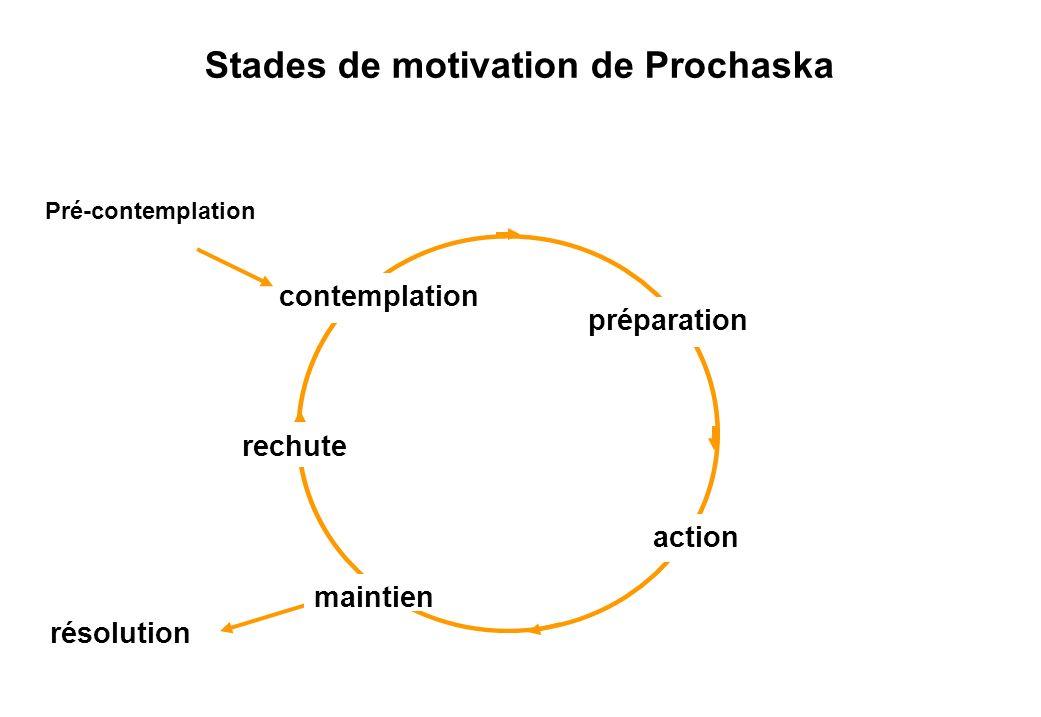 Stades de motivation de Prochaska