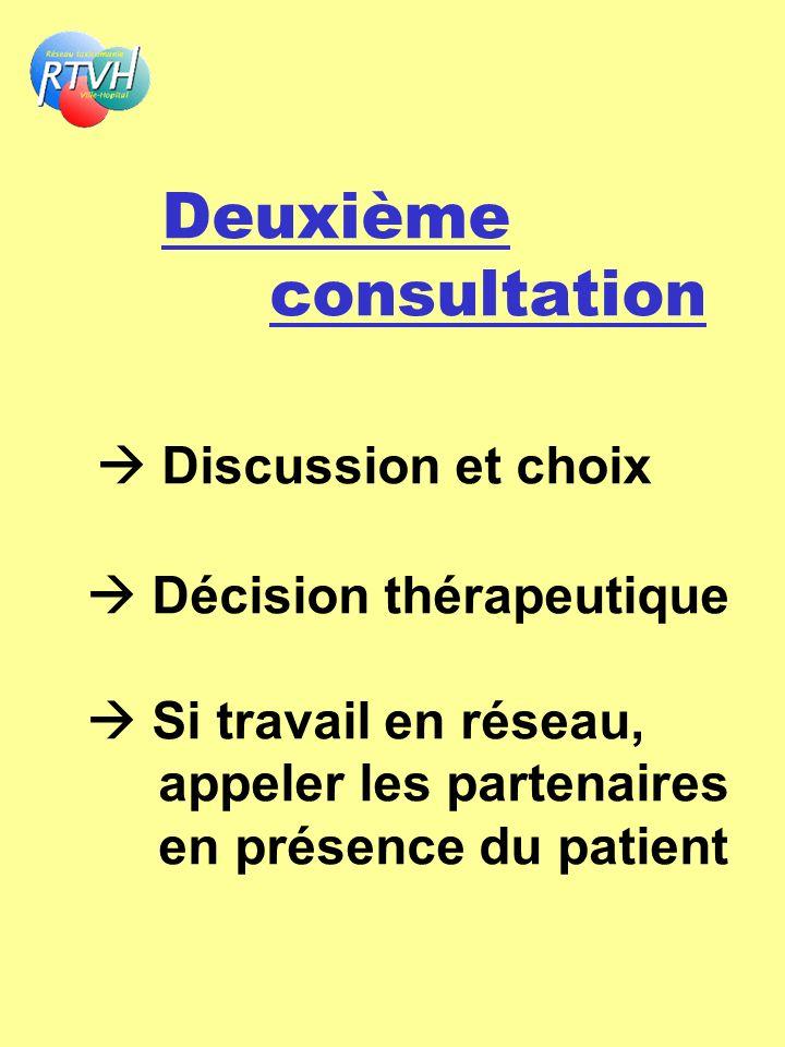Deuxième consultation  Discussion et choix  Décision thérapeutique  Si travail en réseau, appeler les partenaires en présence du patient